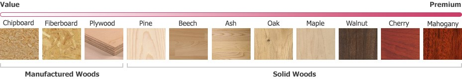 Guide to types of wood african duka