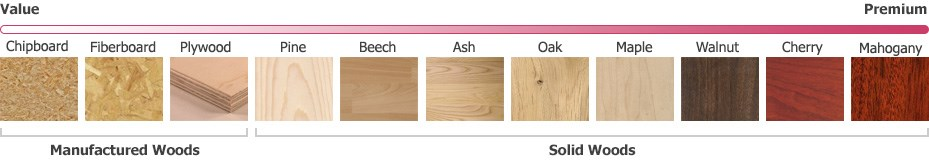 types of hardwood for furniture. Wood Type Types Of Hardwood For Furniture E