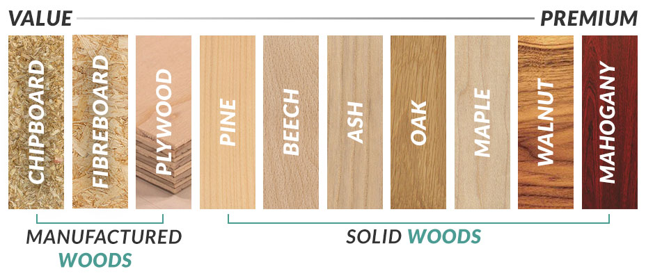 Wood Type Value Chart. Guide To Wood Types   Furniture 123